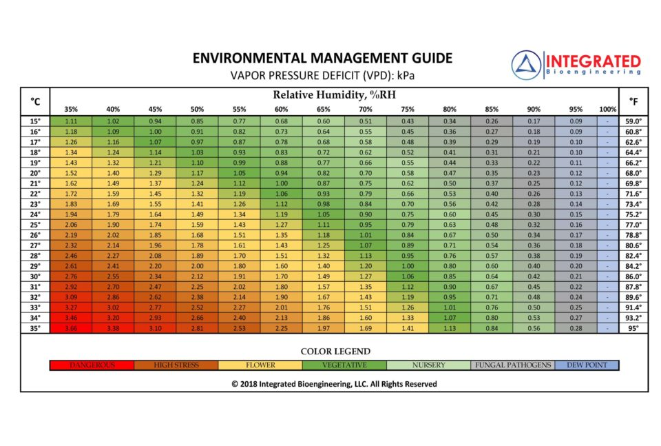 Humidity and Growing Indoor Plants - VPD Bioengineering Chart 1 scaled - LED Grow NZ